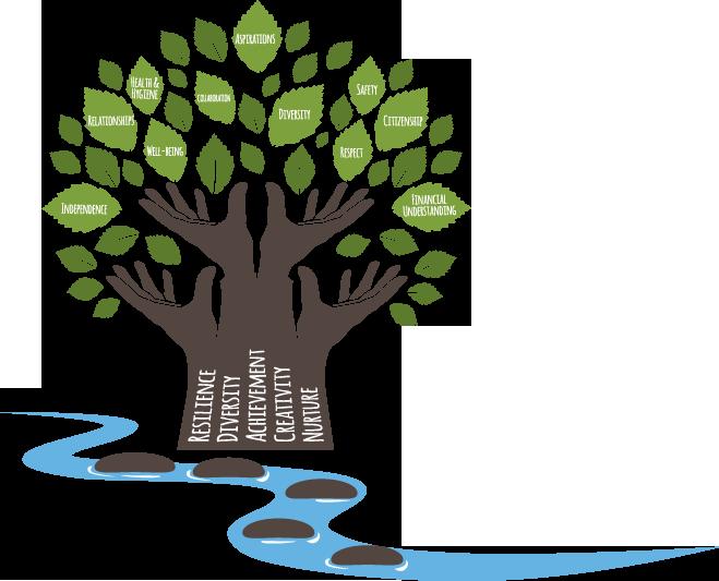 Alder Brook Curriculum Tree Illustration